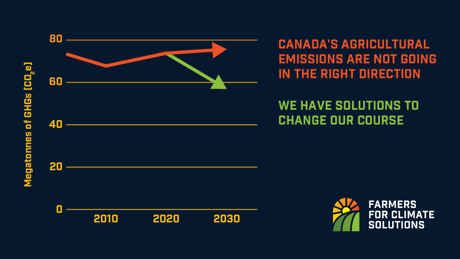 "Logo of Farmers for Climate Solutions. Image of a line graph. The y axis is labelled ""megatonnes of GHGs (CO2e)"" and the x axis is labelled with the years 2010, 2020, 2030. A red line trends up over the three years. It is accompanied by a sentence that says ""CANADA'S AGRICULTURAL EMISSIONS ARE NOT TRENDING IN THE RIGHT DIRECTION."" A green line branches downward off the red line beginning in 2020. An accompanying sentence says ""WE HAVE SOLUTIONS TO CHANGE OUR COURSE."""